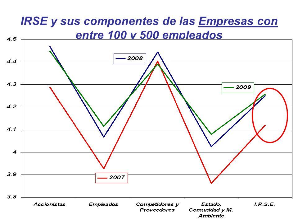 IRSE y sus componentes de las Empresas con entre 100 y 500 empleados