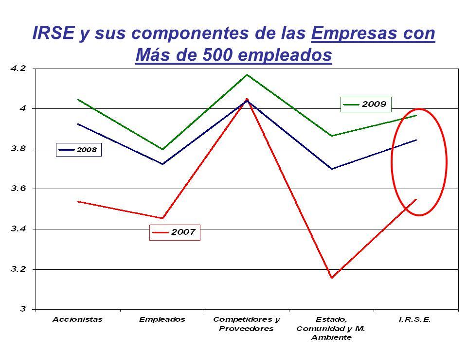 IRSE y sus componentes de las Empresas con Más de 500 empleados