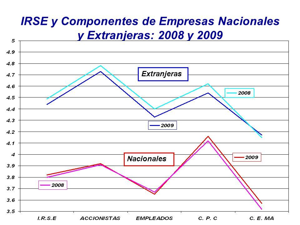 IRSE y Componentes de Empresas Nacionales y Extranjeras: 2008 y 2009 Extranjeras Nacionales