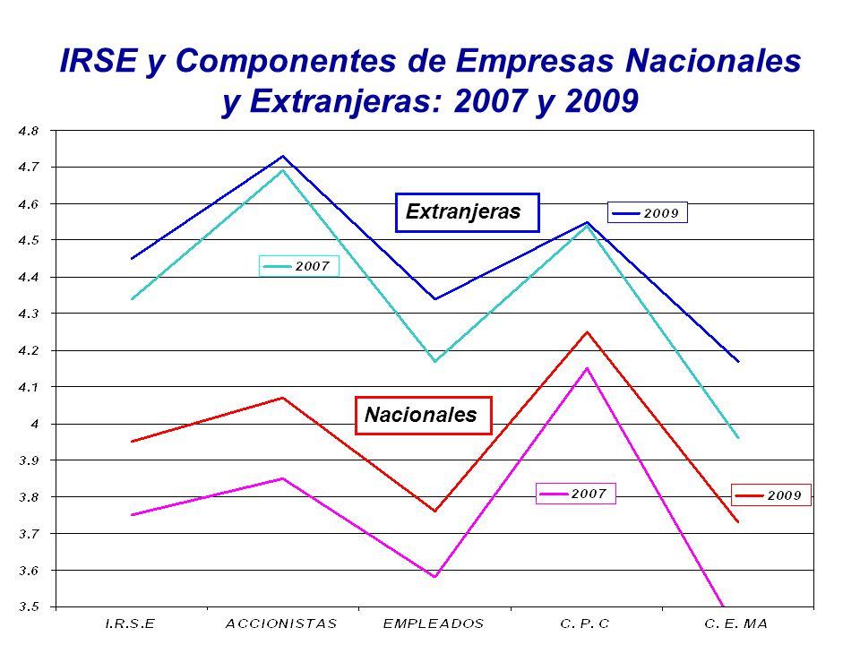 IRSE y Componentes de Empresas Nacionales y Extranjeras: 2007 y 2009 Nacionales Extranjeras