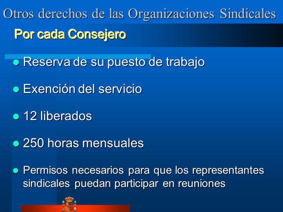Otros derechos de las Organizaciones Sindicales Reserva de su puesto de trabajo Reserva de su puesto de trabajo Exención del servicio Exención del ser