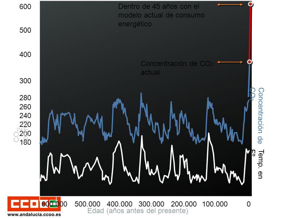 300 500 400 600 180 200 220 240 260 280 Dentro de 45 años con el modelo actual de consumo energético CO 2 [ppmv] Concentración de CO 2 actual Edad (años antes del presente) 0100.000200.000300.000400.000500.000600.000 Temp.
