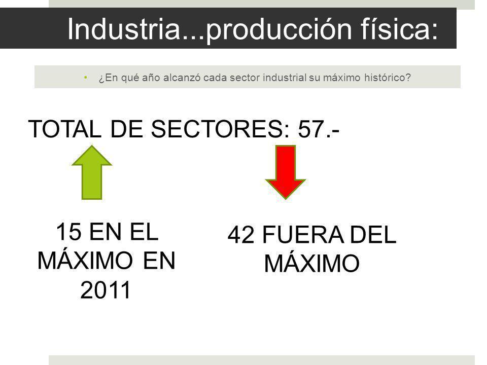 Industria...producción física: ¿En qué año alcanzó cada sector industrial su máximo histórico.