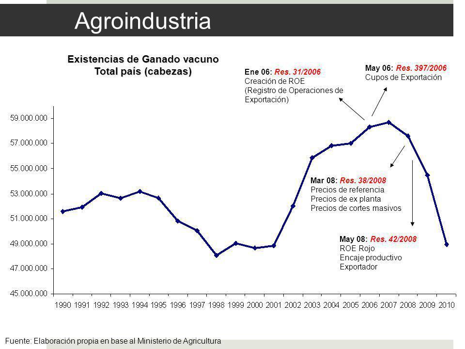 Agroindustria Fuente: Elaboración propia en base al Ministerio de Agricultura Existencias de Ganado vacuno Total país (cabezas) Ene 06: Res.