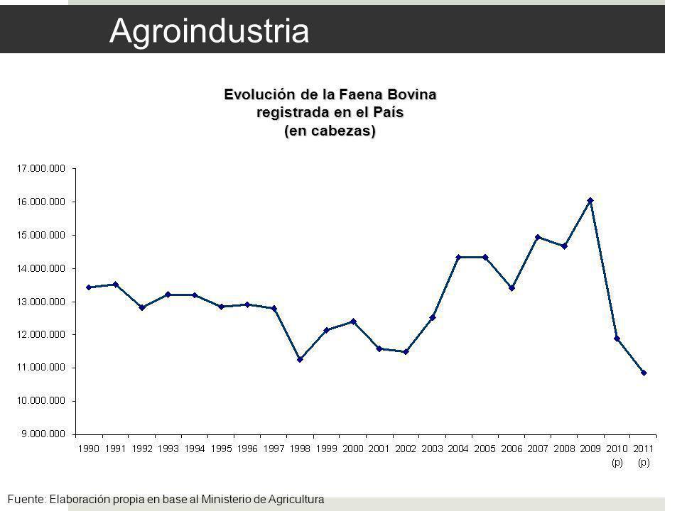 Agroindustria Evolución de la Faena Bovina registrada en el País (en cabezas) Fuente: Elaboración propia en base al Ministerio de Agricultura