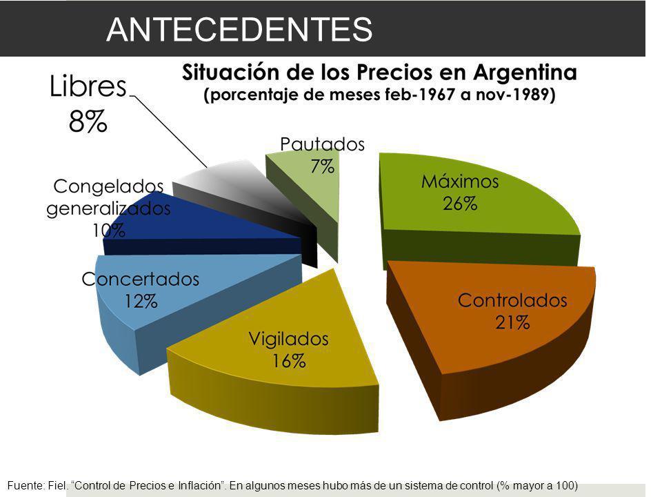 ANTECEDENTES Fuente: Fiel. Control de Precios e Inflación.