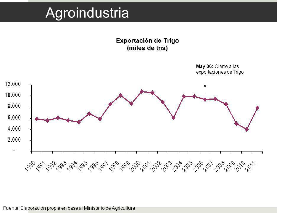 Agroindustria Exportación de Trigo (miles de tns) May 06: Cierre a las exportaciones de Trigo Fuente: Elaboración propia en base al Ministerio de Agricultura