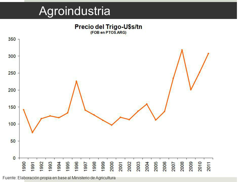 Agroindustria Fuente: Elaboración propia en base al Ministerio de Agricultura