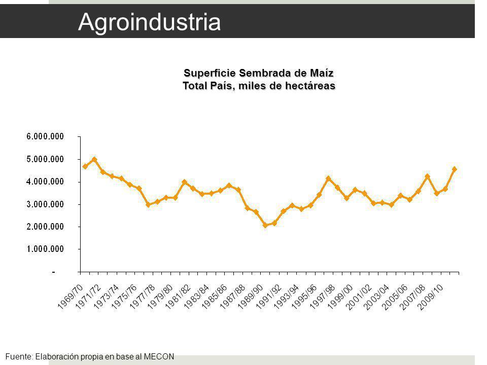 Agroindustria Fuente: Elaboración propia en base al MECON Superficie Sembrada de Maíz Total País, miles de hectáreas