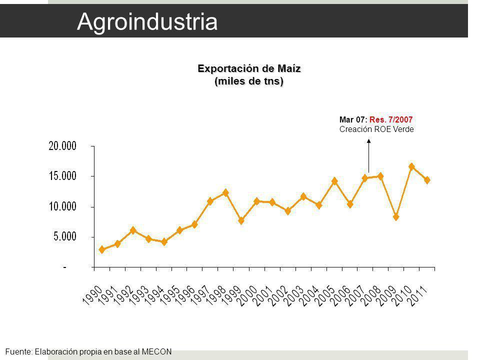 Agroindustria Fuente: Elaboración propia en base al MECON Exportación de Maíz (miles de tns) Mar 07: Res.