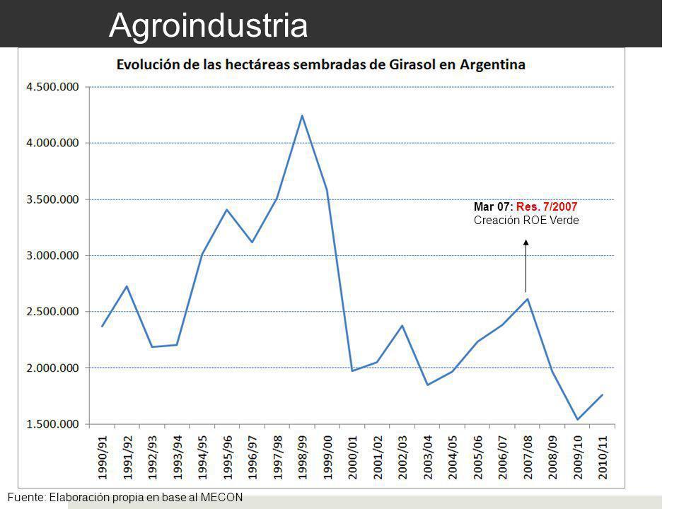 Agroindustria Fuente: Elaboración propia en base al MECON Mar 07: Res. 7/2007 Creación ROE Verde