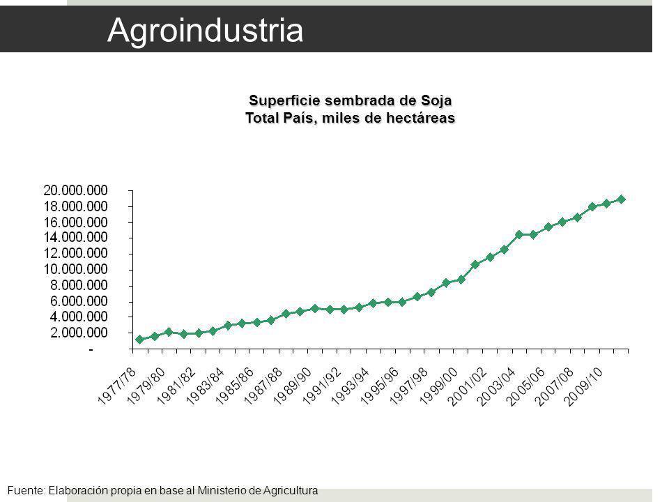 Agroindustria Superficie sembrada de Soja Total País, miles de hectáreas Fuente: Elaboración propia en base al Ministerio de Agricultura
