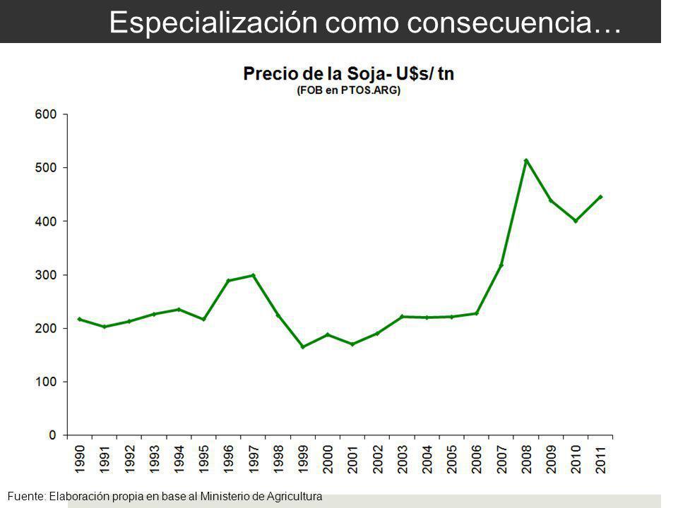 Especialización como consecuencia… Fuente: Elaboración propia en base al Ministerio de Agricultura