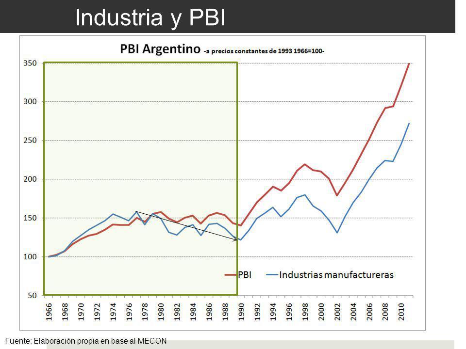 Industria y PBI Fuente: Elaboración propia en base al MECON