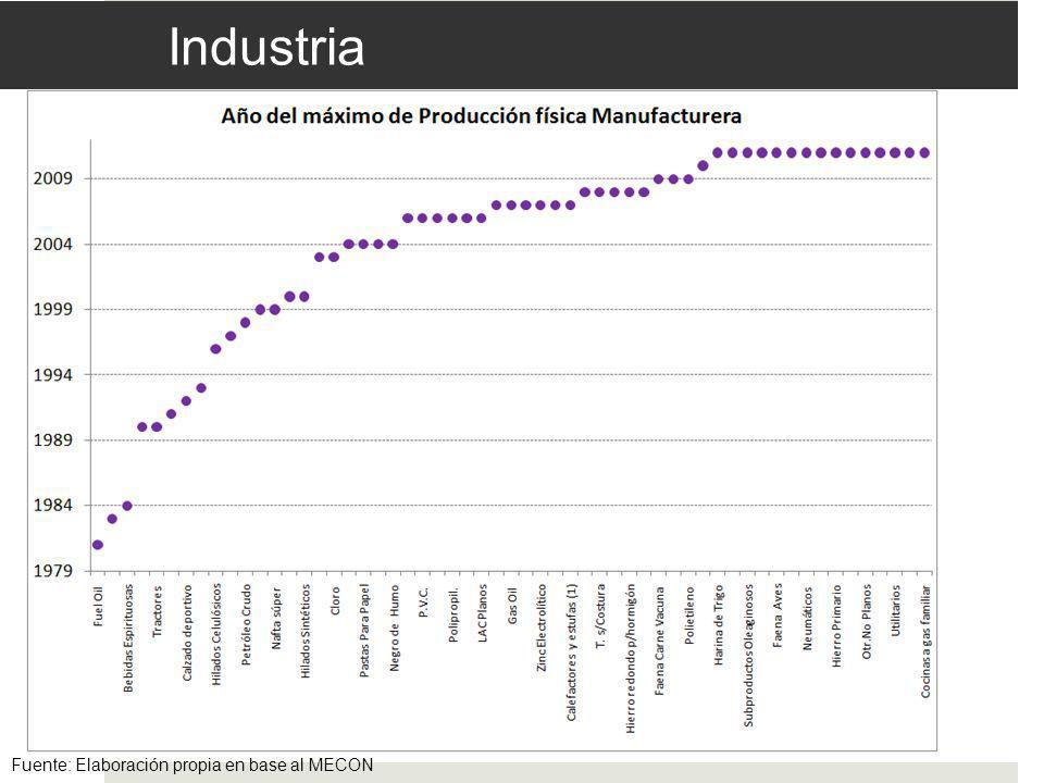 Agroindustria Exportación de Girasol (miles de tns) Fuente: Elaboración propia en base al Ministerio de Agricultura