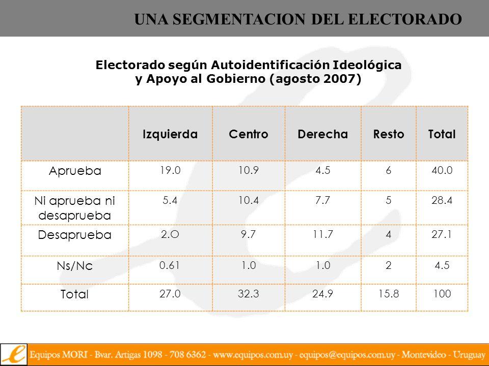 Lealtades FA (**) Votantes FA 2004 Autoidentificación Izq/Der (*) Viejos Creyentes 511.9 Jóvenes Creyentes 172.1 Hartos 302.3 Otros 12.4 TOTAL 1002.1 (*) Escala 1 / 5.