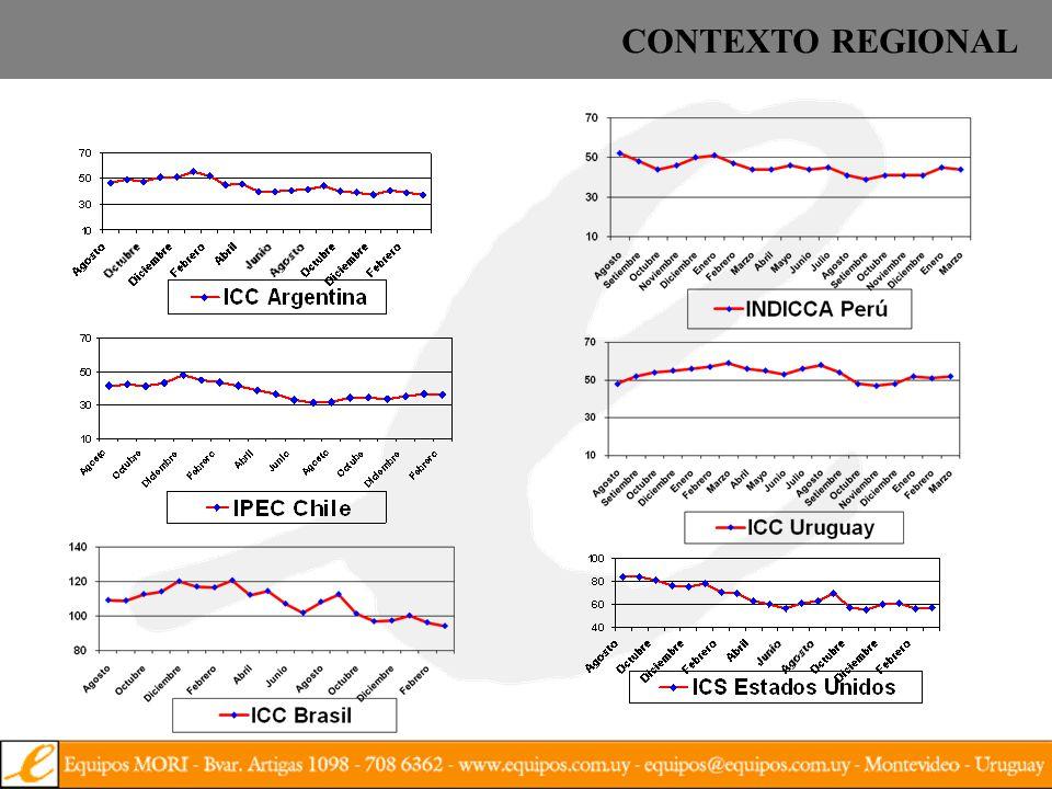 INDICE EQUIPOS DE CONFIANZA DEL CONSUMIDOR ENTORNO ECONOMICO