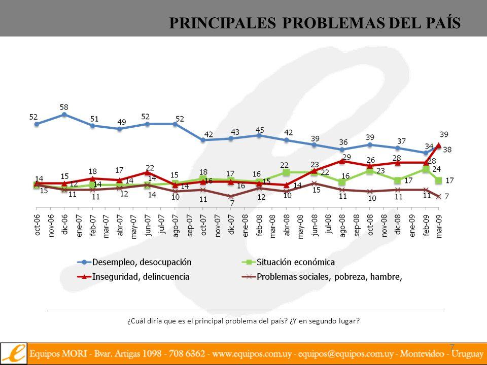 7 PRINCIPALES PROBLEMAS DEL PAÍS ¿Cuál diría que es el principal problema del país.