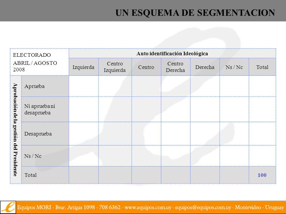 IzquierdaCentroDerechaRestoTotal Aprueba 19.010.94.5640.0 Ni aprueba ni desaprueba 5.410.47.7528.4 Desaprueba 2.O9.711.7427.1 Ns/Nc 0.611.0 24.5 Total 27.032.324.915.8100 UNA SEGMENTACION DEL ELECTORADO Electorado según Autoidentificación Ideológica y Apoyo al Gobierno (agosto 2007)