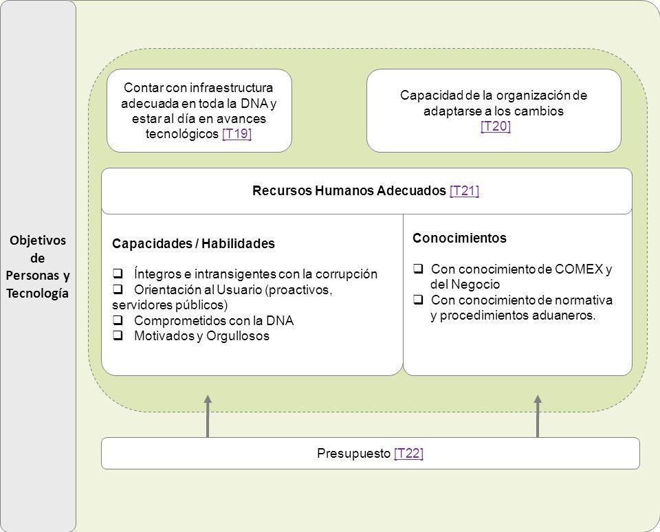 Objetivos de Personas y Tecnología Contar con infraestructura adecuada en toda la DNA y estar al día en avances tecnológicos [T19][T19] Capacidad de l