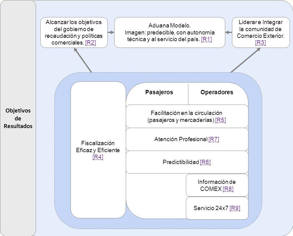 Alcanzar los objetivos del gobierno de recaudación y políticas comerciales. [R2][R2] Aduana Modelo. Imagen: predecible, con autonomía técnica y al ser