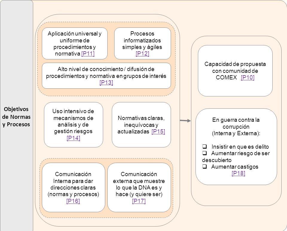 Objetivos de Normas y Procesos En guerra contra la corrupción (Interna y Externa): Insistir en que es delito Aumentar riesgo de ser descubierto Aumentar castigos [P18] Capacidad de propuesta con comunidad de COMEX [P10][P10] Alto nivel de conocimiento / difusión de procedimientos y normativa en grupos de interés [P13] [P13] Normativas claras, inequívocas y actualizadas [P15][P15] Procesos informatizados simples y ágiles [P12] [P12] Aplicación universal y uniforme de procedimientos y normativa [P11][P11] Uso intensivo de mecanismos de análisis y de gestión riesgos [P14] [P14] Comunicación externa que muestre lo que la DNA es y hace (y quiere ser) [P17] [P17] Comunicación Interna para dar direcciones claras (normas y procesos) [P16] [P16]