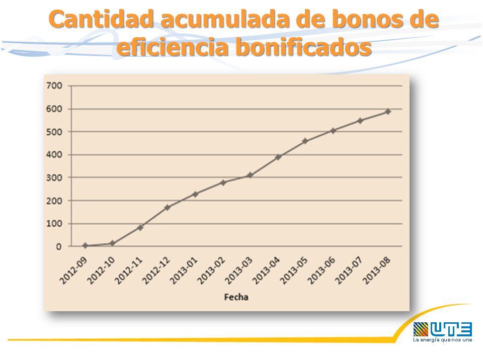 Cantidad acumulada de bonos de eficiencia bonificados