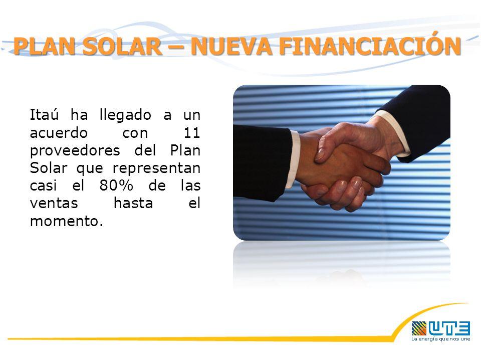 Itaú ha llegado a un acuerdo con 11 proveedores del Plan Solar que representan casi el 80% de las ventas hasta el momento.