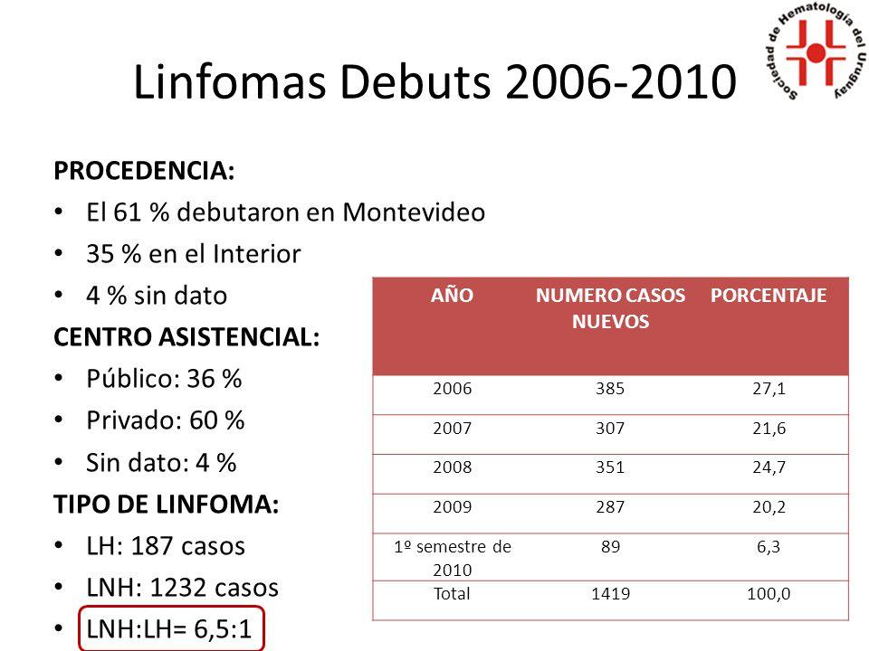 Linfomas Debuts 2006-2010 AÑONUMERO CASOS NUEVOS PORCENTAJE 200638527,1 200730721,6 200835124,7 200928720,2 1º semestre de 2010 896,3 Total1419100,0 PROCEDENCIA: El 61 % debutaron en Montevideo 35 % en el Interior 4 % sin dato CENTRO ASISTENCIAL: Público: 36 % Privado: 60 % Sin dato: 4 % TIPO DE LINFOMA: LH: 187 casos LNH: 1232 casos LNH:LH= 6,5:1