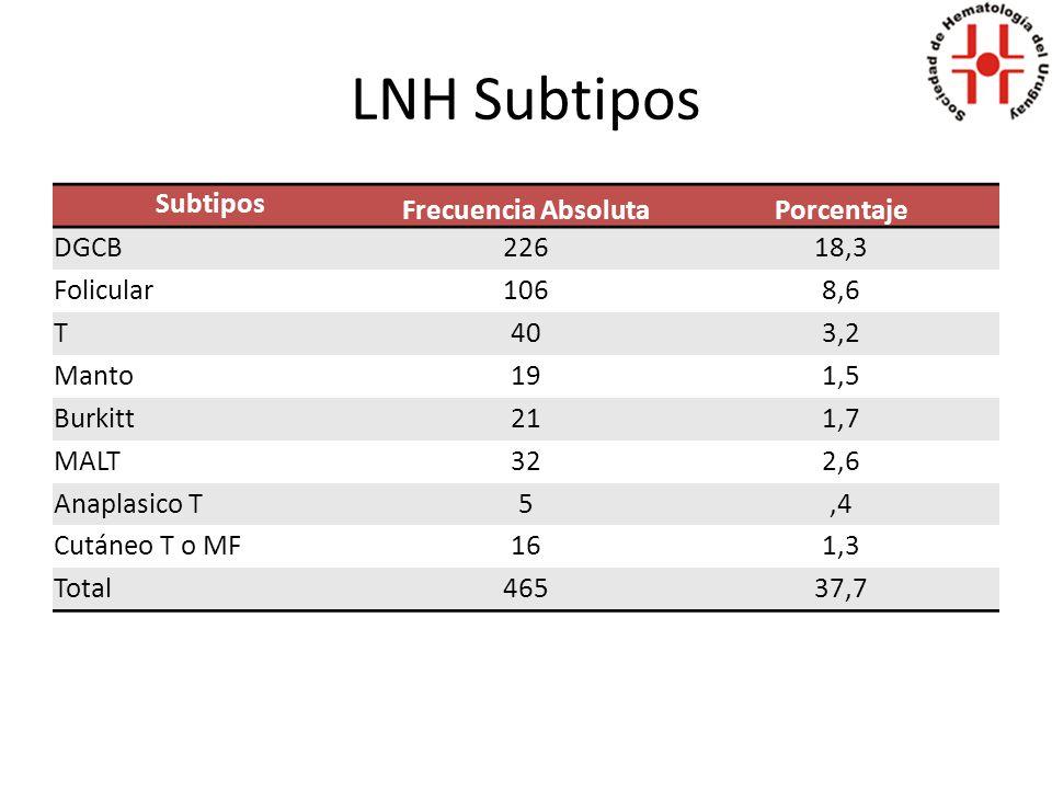 LNH Debuts 2006-2010 Mediana de edad general: 65 años (2-96) 1204 pacientes con 15 años o más y 28 menores.