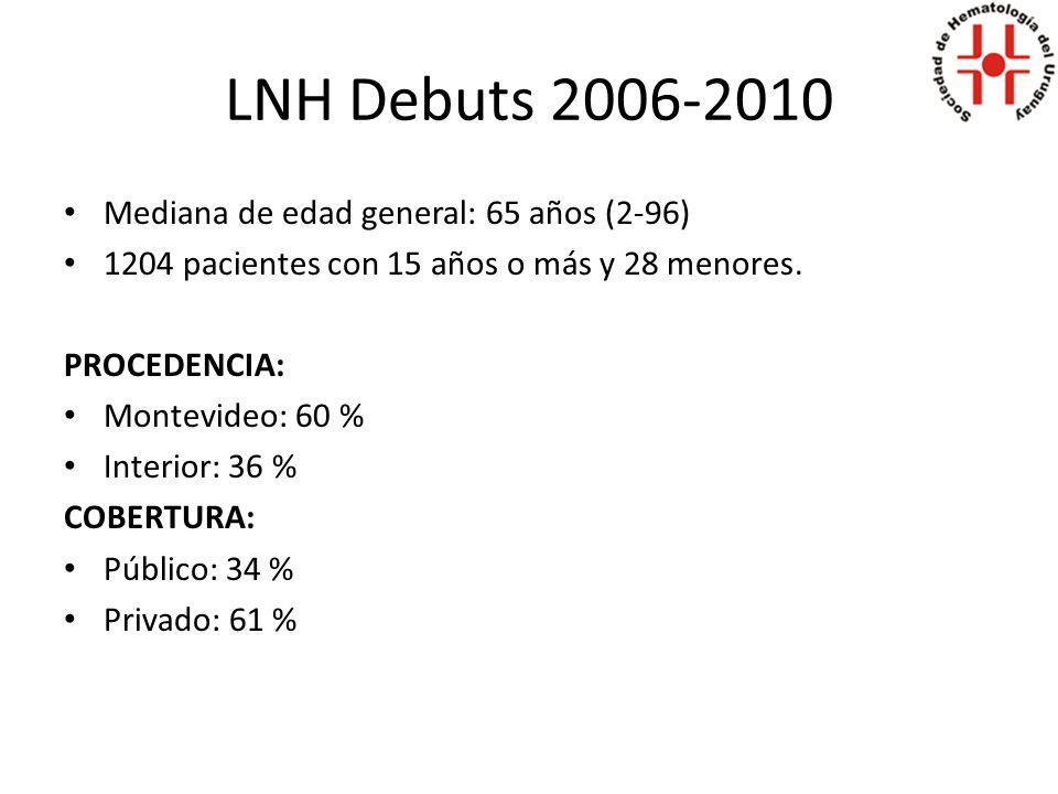LNH Debuts 2006-2010 según edad