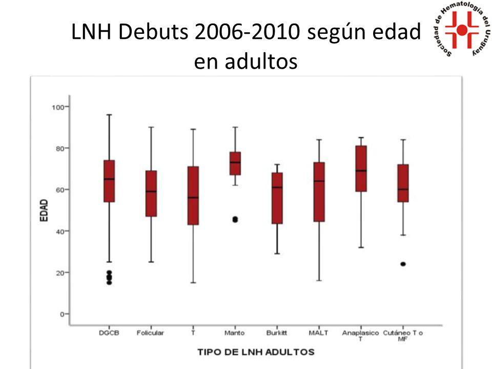 LNH Debuts 2006-2010 según edad en adultos