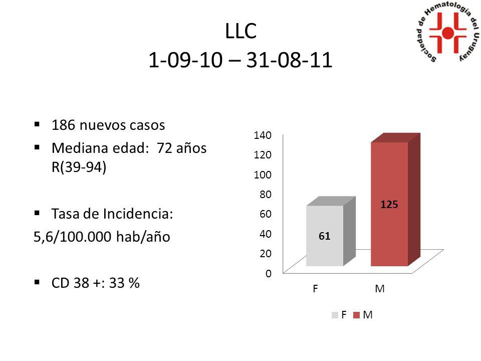 LLC 1-09-10 – 31-08-11 186 nuevos casos Mediana edad: 72 años R(39-94) Tasa de Incidencia: 5,6/100.000 hab/año CD 38 +: 33 %