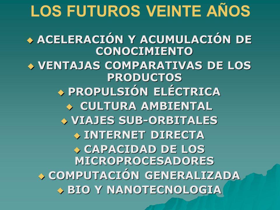 LOS FUTUROS VEINTE AÑOS ACELERACIÓN Y ACUMULACIÓN DE CONOCIMIENTO ACELERACIÓN Y ACUMULACIÓN DE CONOCIMIENTO VENTAJAS COMPARATIVAS DE LOS PRODUCTOS VENTAJAS COMPARATIVAS DE LOS PRODUCTOS PROPULSIÓN ELÉCTRICA PROPULSIÓN ELÉCTRICA CULTURA AMBIENTAL CULTURA AMBIENTAL VIAJES SUB-ORBITALES VIAJES SUB-ORBITALES INTERNET DIRECTA INTERNET DIRECTA CAPACIDAD DE LOS MICROPROCESADORES CAPACIDAD DE LOS MICROPROCESADORES COMPUTACIÓN GENERALIZADA COMPUTACIÓN GENERALIZADA BIO Y NANOTECNOLOGIA BIO Y NANOTECNOLOGIA