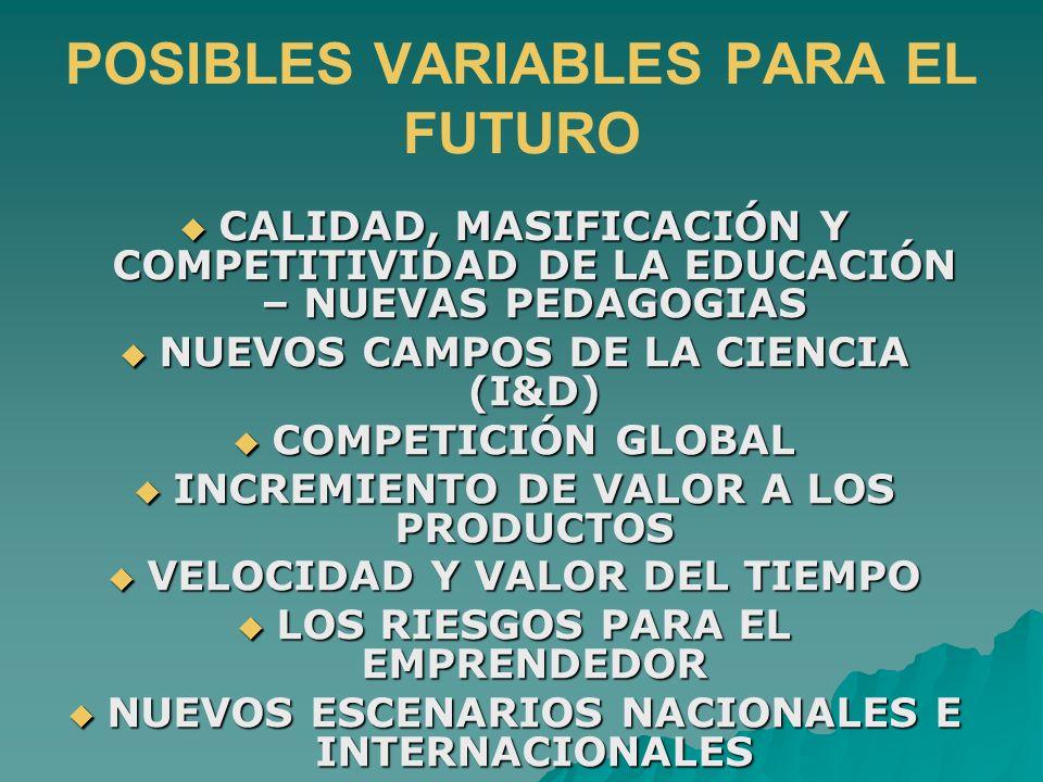 POSIBLES VARIABLES PARA EL FUTURO CALIDAD, MASIFICACIÓN Y COMPETITIVIDAD DE LA EDUCACIÓN – NUEVAS PEDAGOGIAS CALIDAD, MASIFICACIÓN Y COMPETITIVIDAD DE LA EDUCACIÓN – NUEVAS PEDAGOGIAS NUEVOS CAMPOS DE LA CIENCIA (I&D) NUEVOS CAMPOS DE LA CIENCIA (I&D) COMPETICIÓN GLOBAL COMPETICIÓN GLOBAL INCREMIENTO DE VALOR A LOS PRODUCTOS INCREMIENTO DE VALOR A LOS PRODUCTOS VELOCIDAD Y VALOR DEL TIEMPO VELOCIDAD Y VALOR DEL TIEMPO LOS RIESGOS PARA EL EMPRENDEDOR LOS RIESGOS PARA EL EMPRENDEDOR NUEVOS ESCENARIOS NACIONALES E INTERNACIONALES NUEVOS ESCENARIOS NACIONALES E INTERNACIONALES