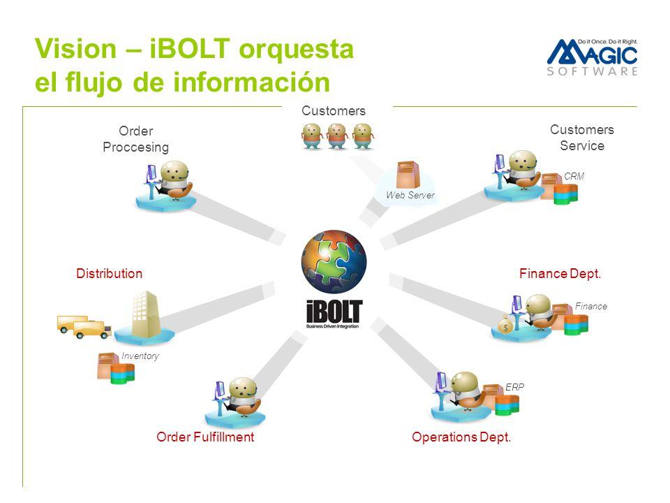 iBOLT habilita la integración y la creación de nuevas funcionalidades de negocios Aplicaciones Clientes ERP CRM SCM Procesos de Negocios y Lógica de Integración Nueva aplicación iBOLT Server