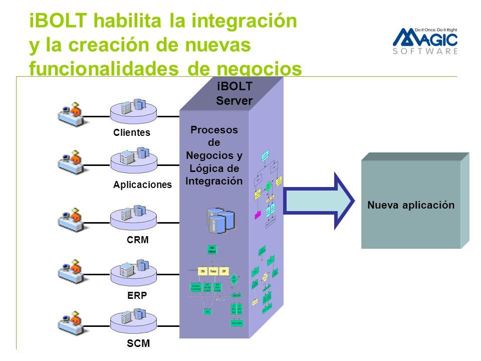 iBOLT habilita la integración y la creación de nuevas funcionalidades de negocios Aplicaciones Clientes ERP CRM SCM Procesos de Negocios y Lógica de I