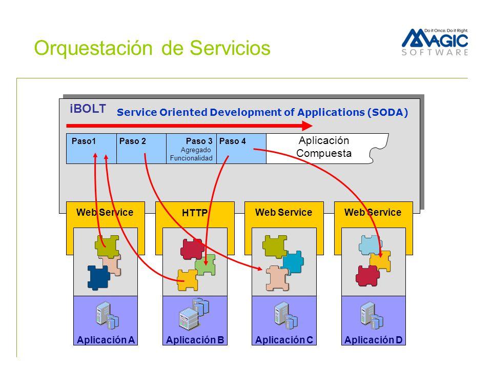 Orquestación de Servicios iBOLT Aplicación B HTTP Web Service Aplicación CAplicación DAplicación A Aplicación Compuesta Paso1Paso 2 Paso 3 Agregado Fu