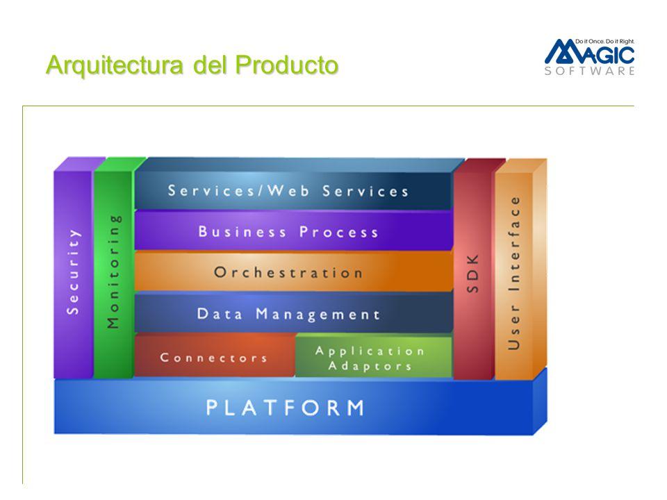 Arquitectura Escalable W W W WAN LAN WAN LAN WAN LAN Linux AS400 Win unix SAP
