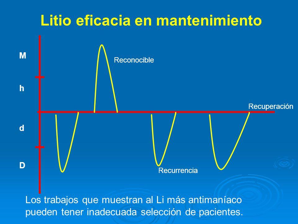 M h d D Litio eficacia en mantenimiento Reconocible Recurrencia Recuperación Los trabajos que muestran al Li más antimaníaco pueden tener inadecuada selección de pacientes.