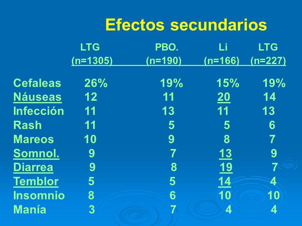 LAM Efectos secundarios LTG PBO.