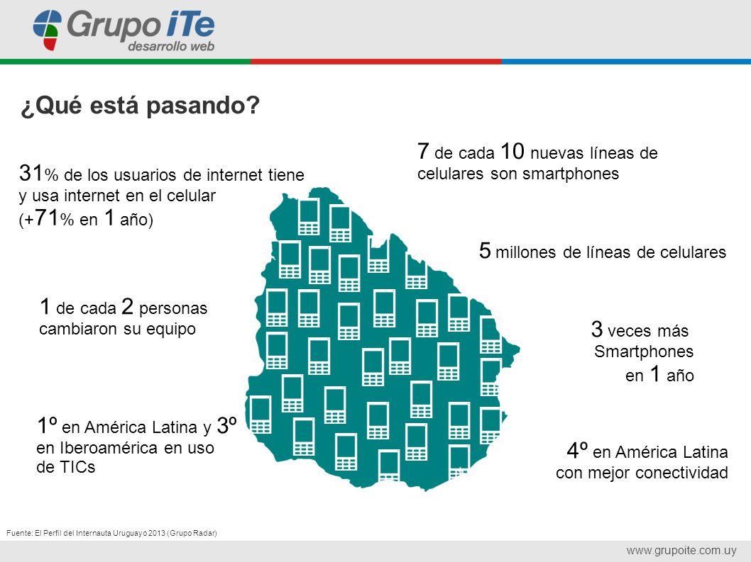 www.grupoite.com.uy ¿Por qué móvil?