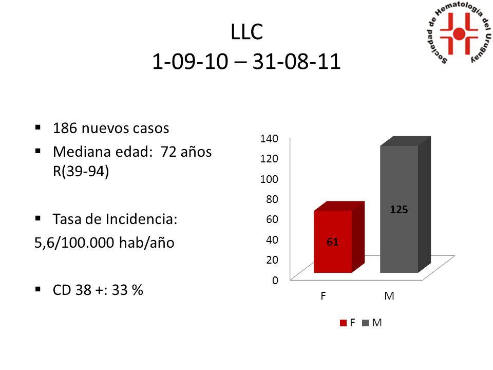 LLC 1-09-11 – 31-08-12 171 nuevos casos Mediana edad: 73 años Rango 37-96 años Tasa de Incidencia: 5,18/100.000 hab/año CD 38 +: 14 %