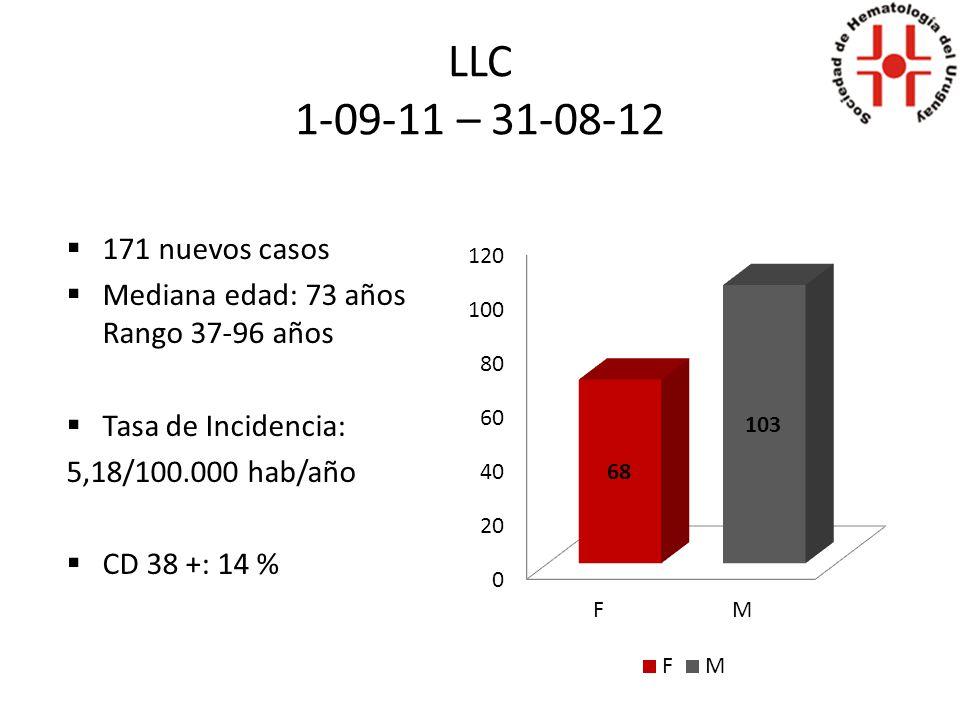 LLC 1-09-11 – 31-08-12