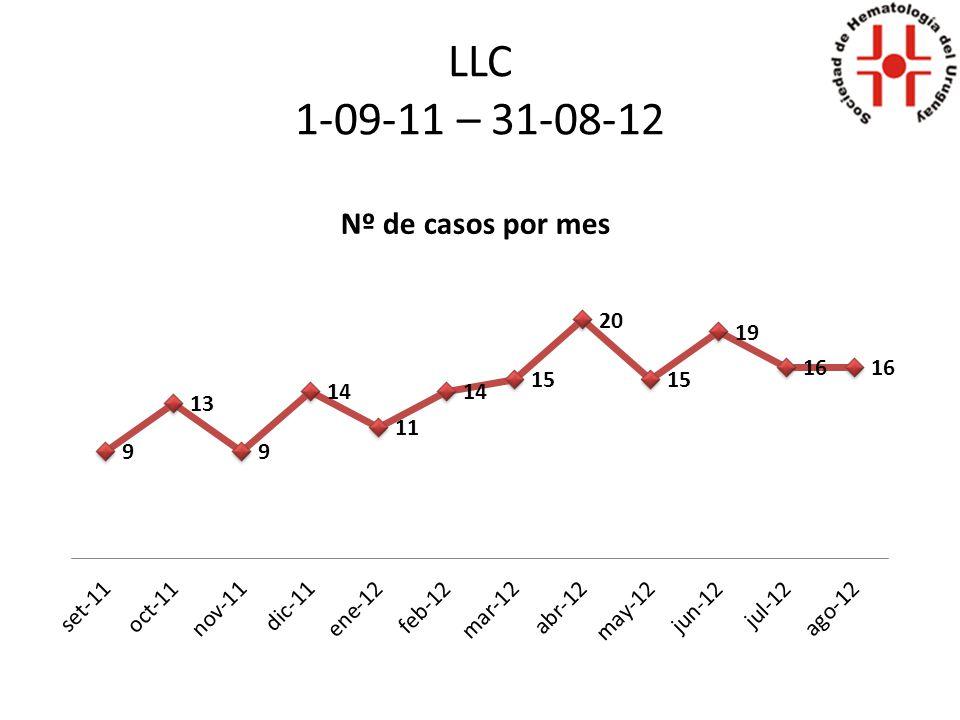 Nº de casos por año
