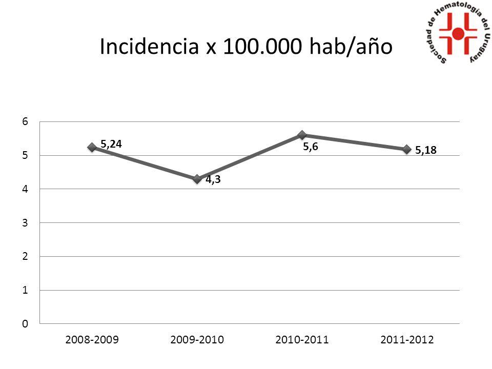 Incidencia x 100.000 hab/año