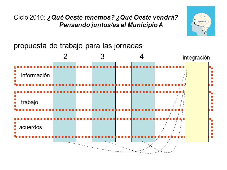 propuesta de trabajo para las jornadas 2 3 4 Ciclo 2010: ¿Qué Oeste tenemos.