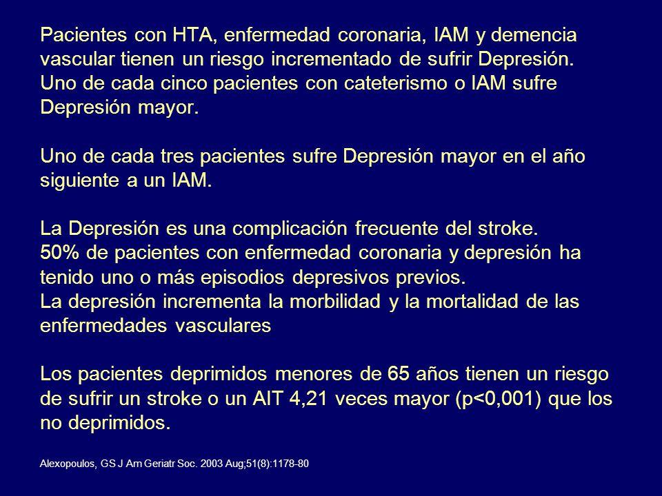 Pacientes con HTA, enfermedad coronaria, IAM y demencia vascular tienen un riesgo incrementado de sufrir Depresión. Uno de cada cinco pacientes con ca