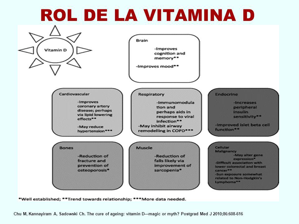 ROL DE LA VITAMINA D Chu M, Kannayiram A, Sadowski Ch. The cure of ageing: vitamin Dmagic or myth? Postgrad Med J 2010;86:608-616