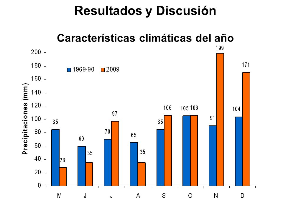 Resultados y Discusión Características climáticas del año